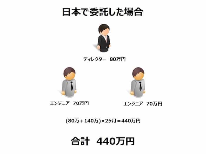 日本で開発した場合
