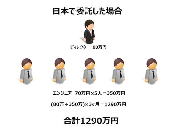 日本で委託した場合2